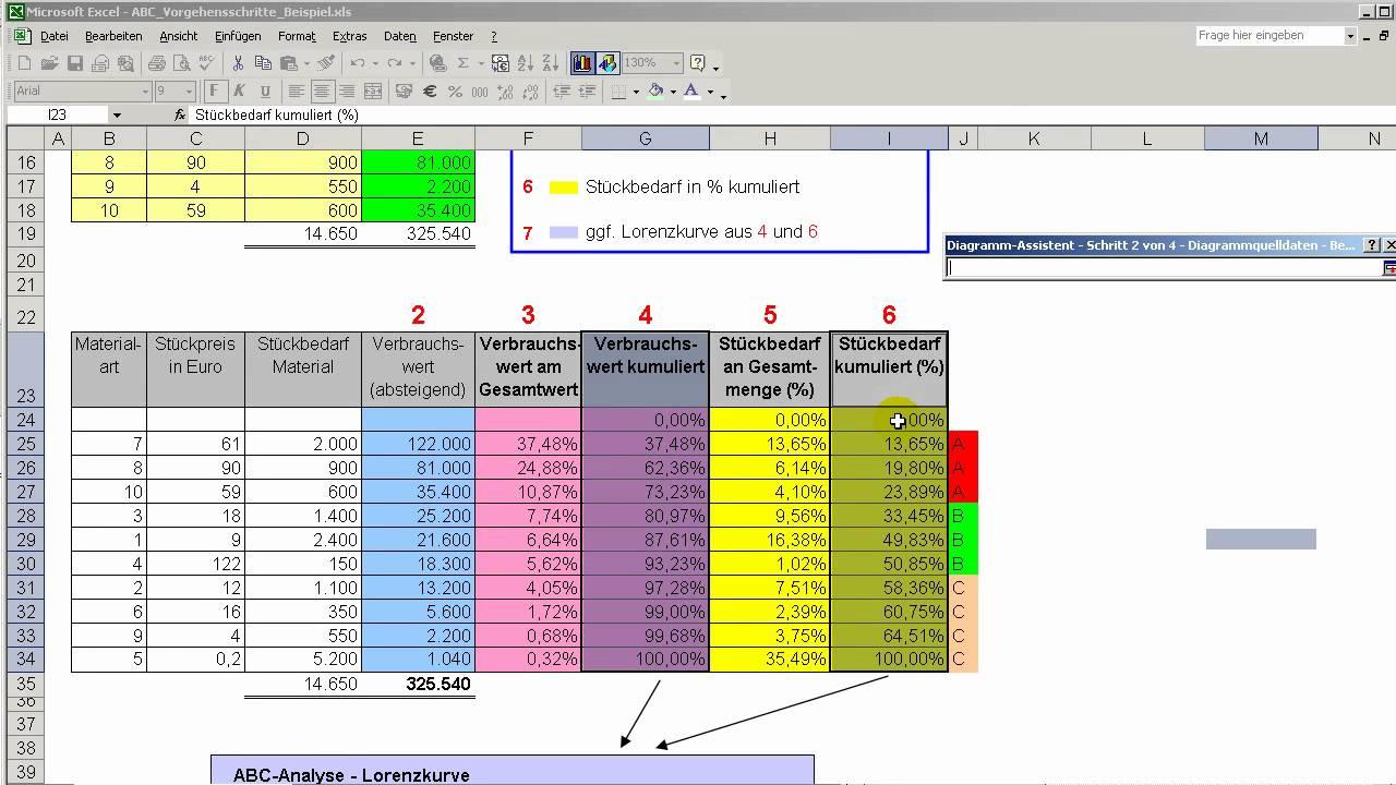 Darstellung Der Abc Analyse Lorenzkurve Unter Excel Youtube