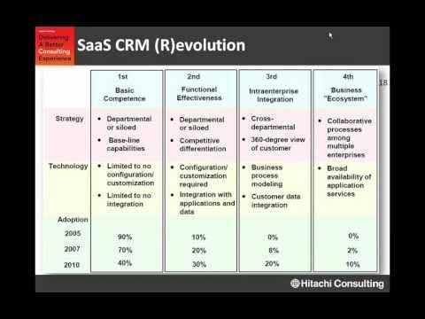.未來三年後 SaaS CRM 領域會有哪些新變化?