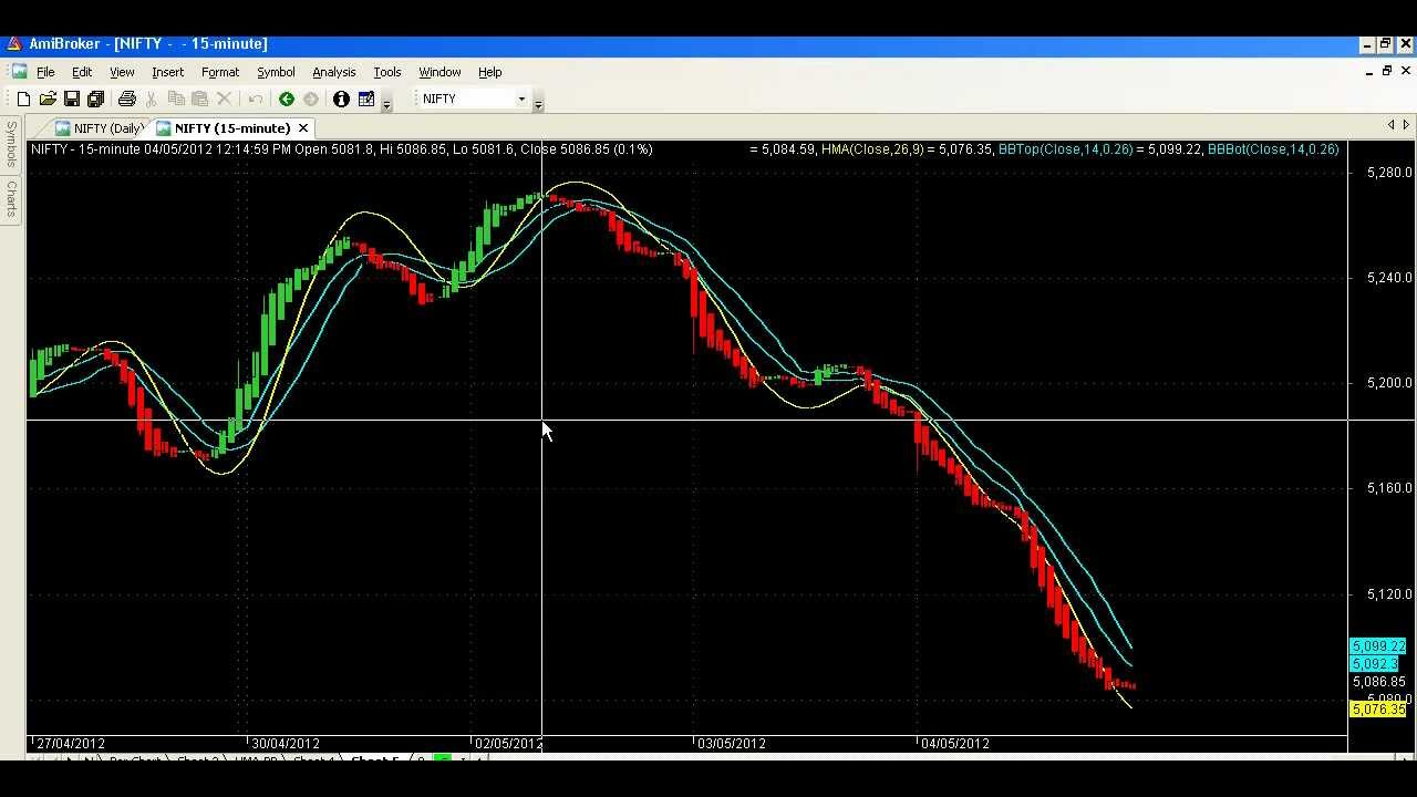 Bollinger bands for day trading