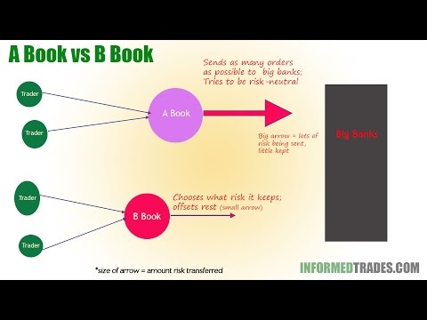Forex-Brokers