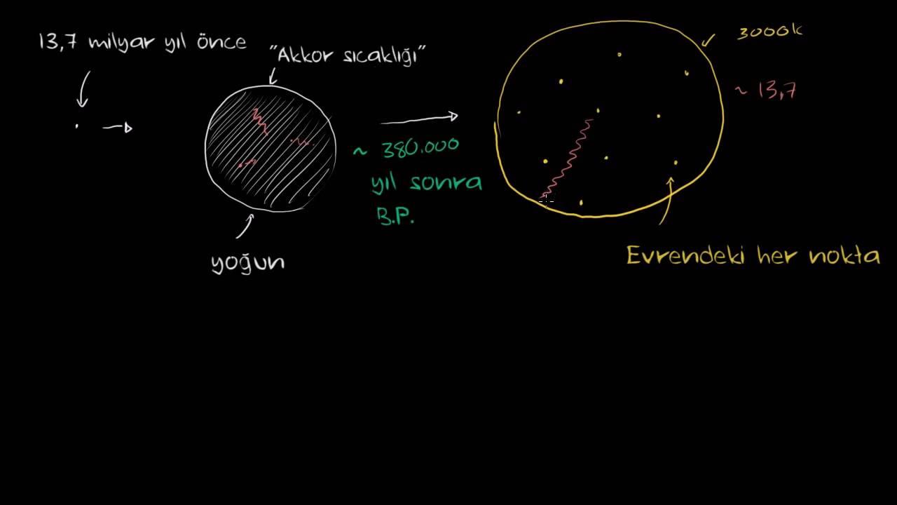 Kozmik Arkaplan Işıması 1 Yer Ve Uzay Bilimleri Evrenin Boyutu