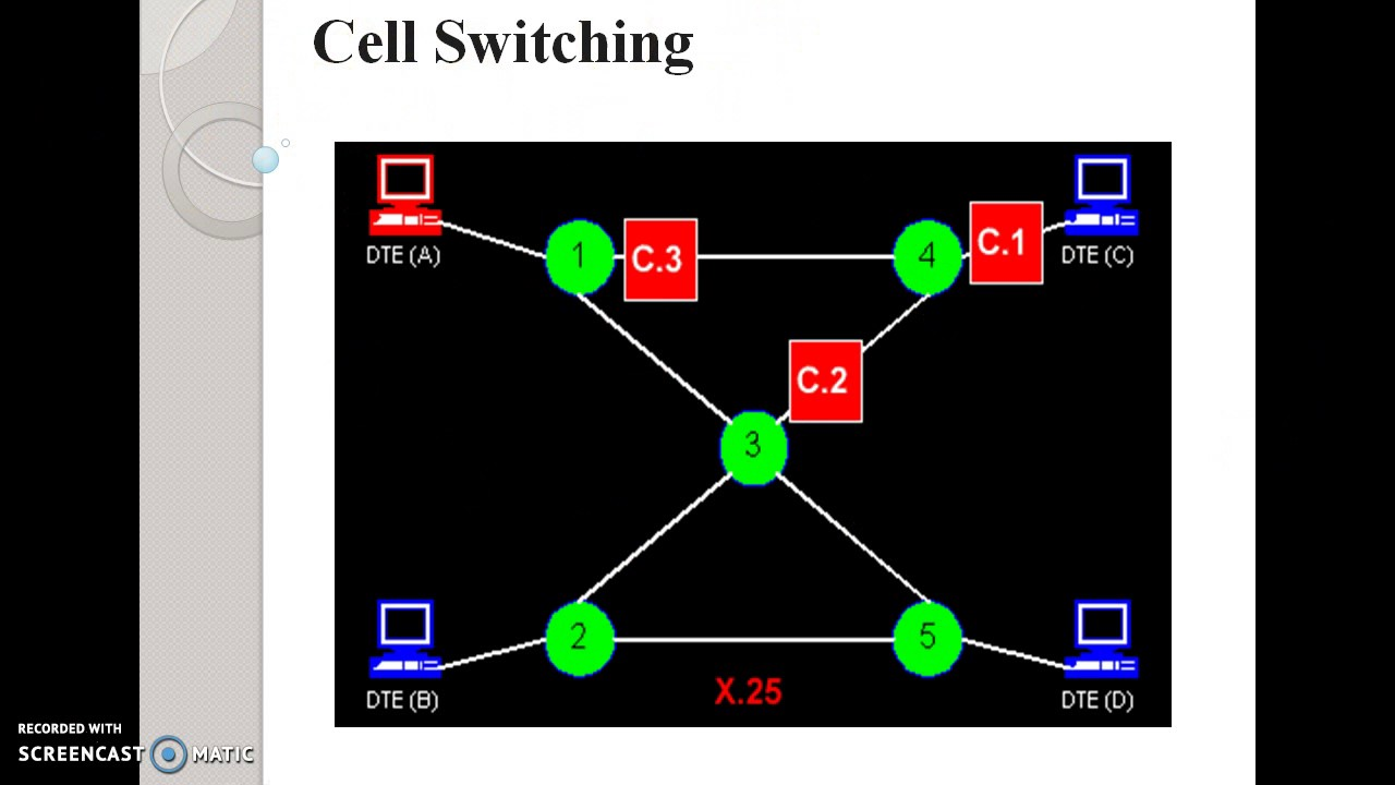 Types Of Switching  Packet Switching  Cell Switching