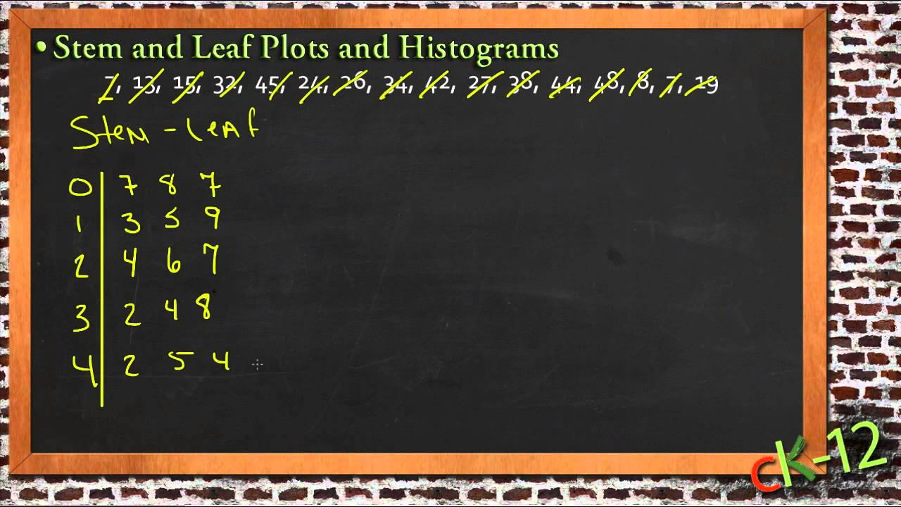 Stem and leaf plots and histograms an application algebra i youtube ccuart Images