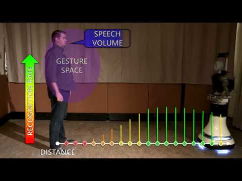 USC Interaction Lab: Autonomous Human-Robot Proxemics