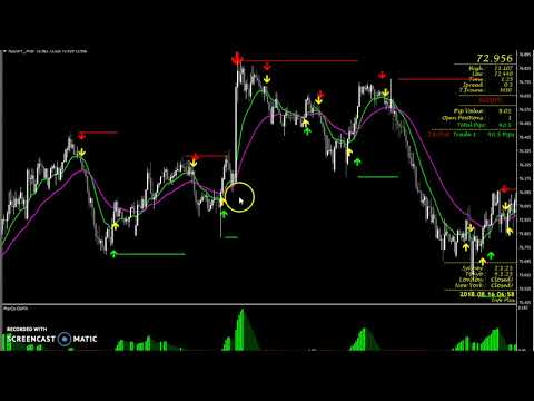 MEET THE SIMPLEST FOREX TRADING SYSTEM ON THE PLANET.