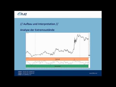 FXFlat Spezial - Relative Strength Index (RSI) Indikator