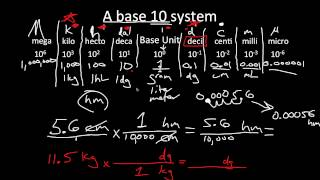 Metric System and Basic Conversions