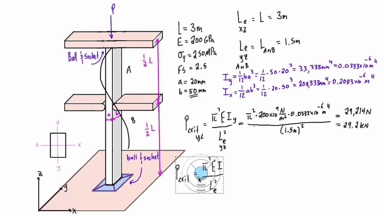 Theory   c5. 1 euler's buckling formula   solid mechanics ii.