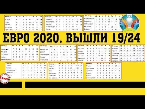 Чемпионат Европы. ЕВРО 2020. 10 тур. Результаты 18 ноября. Расписание. Таблицы. Итальянский разгром.