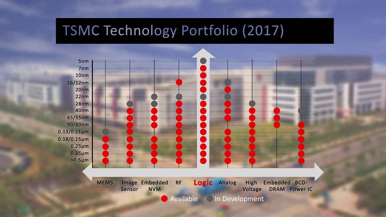 Tsmc Bcd Process