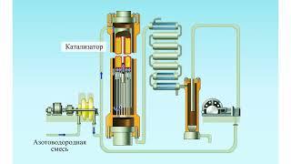 Промышленный синтез аммиака