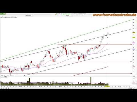 Chartanalyse Dax, Dow, EON, Allianz, Commerzbank