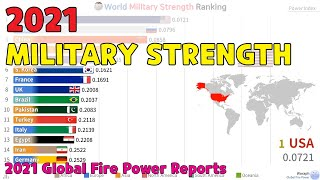 World Global Powers Ranked by Potential Military Strength (2021)