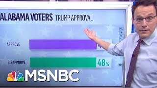First Alabama Senate Exit Polls Show A Tight Race | MTP Daily | MSNBC