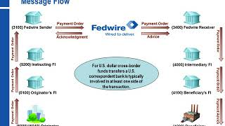 Sending or Receiving International Wires via the Fedwire Funds Service