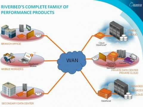 Alaska Communications  WAN Optimization Webinar