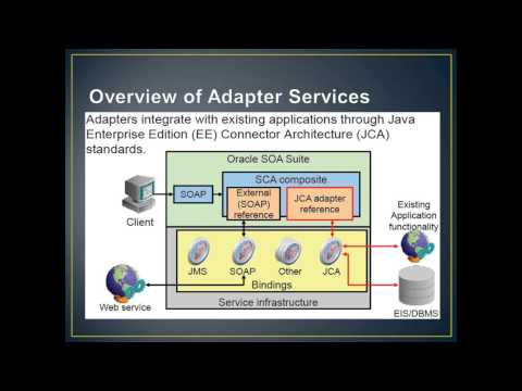Service Oriented Architecture SOA Administration