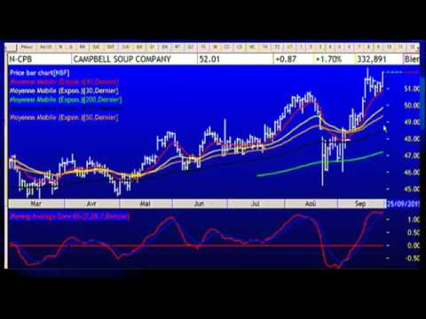 Stock Trading Tricks: Consumer Staples sector is rallying