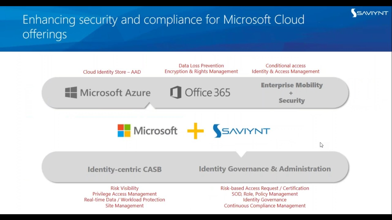 Microsoft Cloud Certification Image Collections Creative