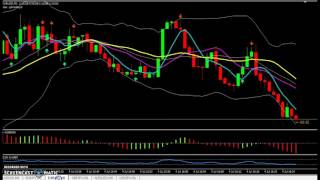 Winning on 60 Seconds Binary Options Trading With Indicator