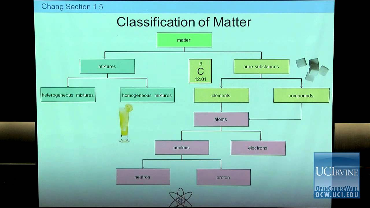 Preparation for General Chemistry 1P Lecture 02 Classification – Worksheet Classification of Matter