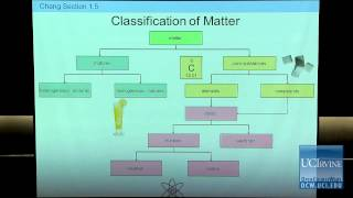 Preparation For General Chemistry 1P. Lecture 02. Classification Of Matter.
