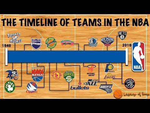 The Strange And Clustered Timeline Of NBA Franchises