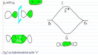 Molecular Orbital Theory Examples of Sigma and Pi Bonding