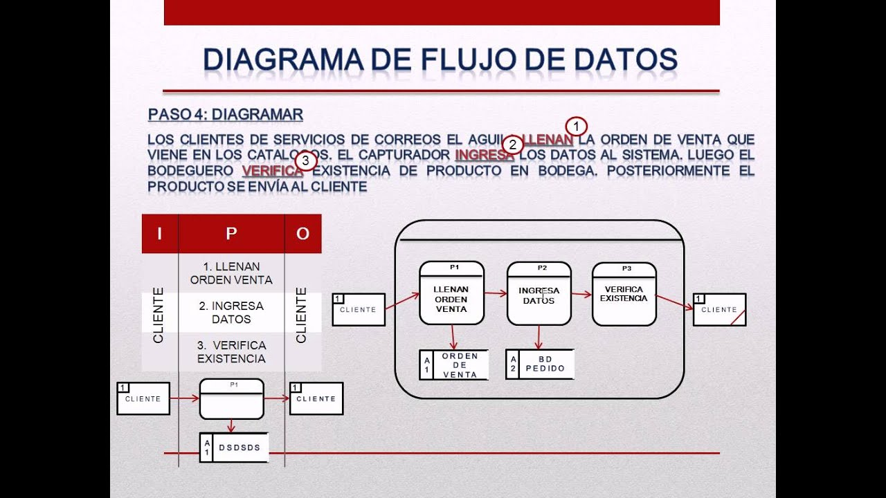 Diagrama De Flujo De Datos Video 3