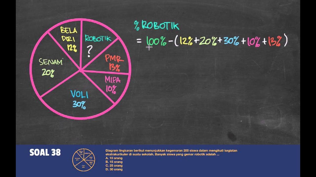 Belajar menggunakan diagram lingkaran youtube belajar menggunakan diagram lingkaran indonesia cerdas ccuart Image collections