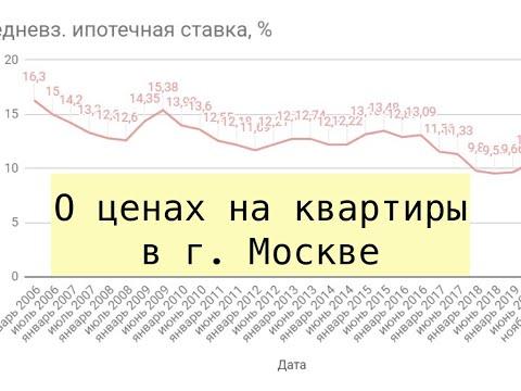 О ценах на квартиры в Москве