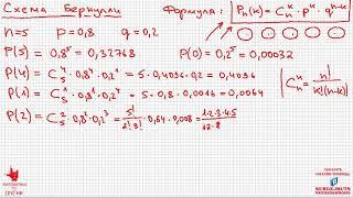 Математика без Ху%!ни. Теория вероятностей. Схема Бернулли