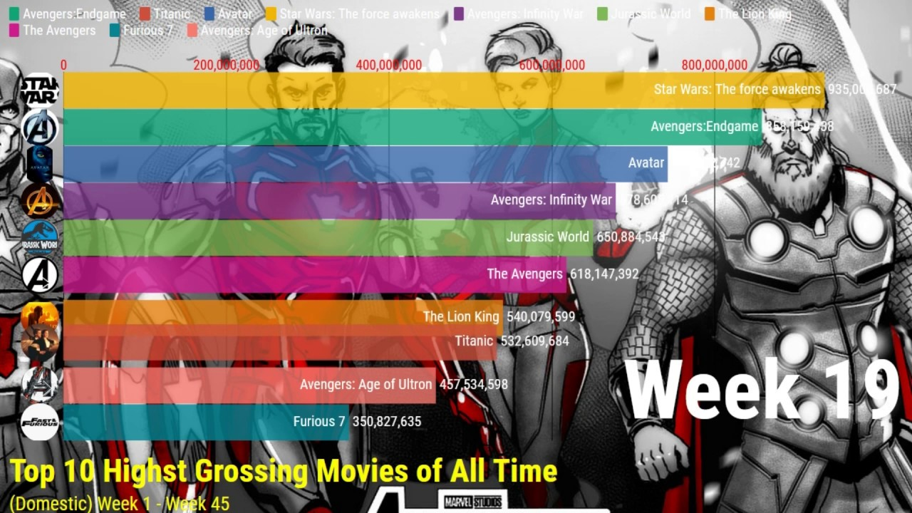 Top 10 Highest Grossing Movies Of All Time Domestic From -4832