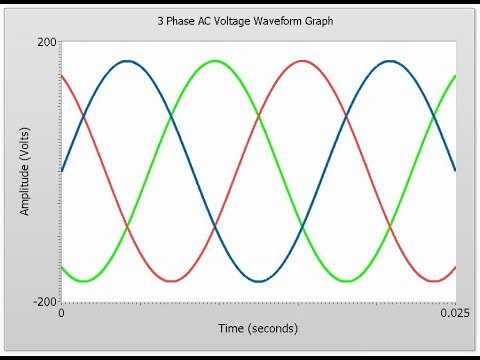 three phase voltage waveform: how to draw it?? - youtube  youtube
