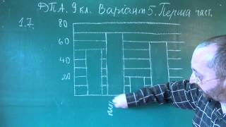 ДПА з математики 9 клас Варіант 5 Завдання 1-7