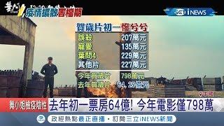 武漢肺炎重挫中國演藝圈!中國春節強檔票房去年初一票房64億!今年電影僅798萬|記者陳承泰|【國際局勢。先知道】20200126|三立iNEWS