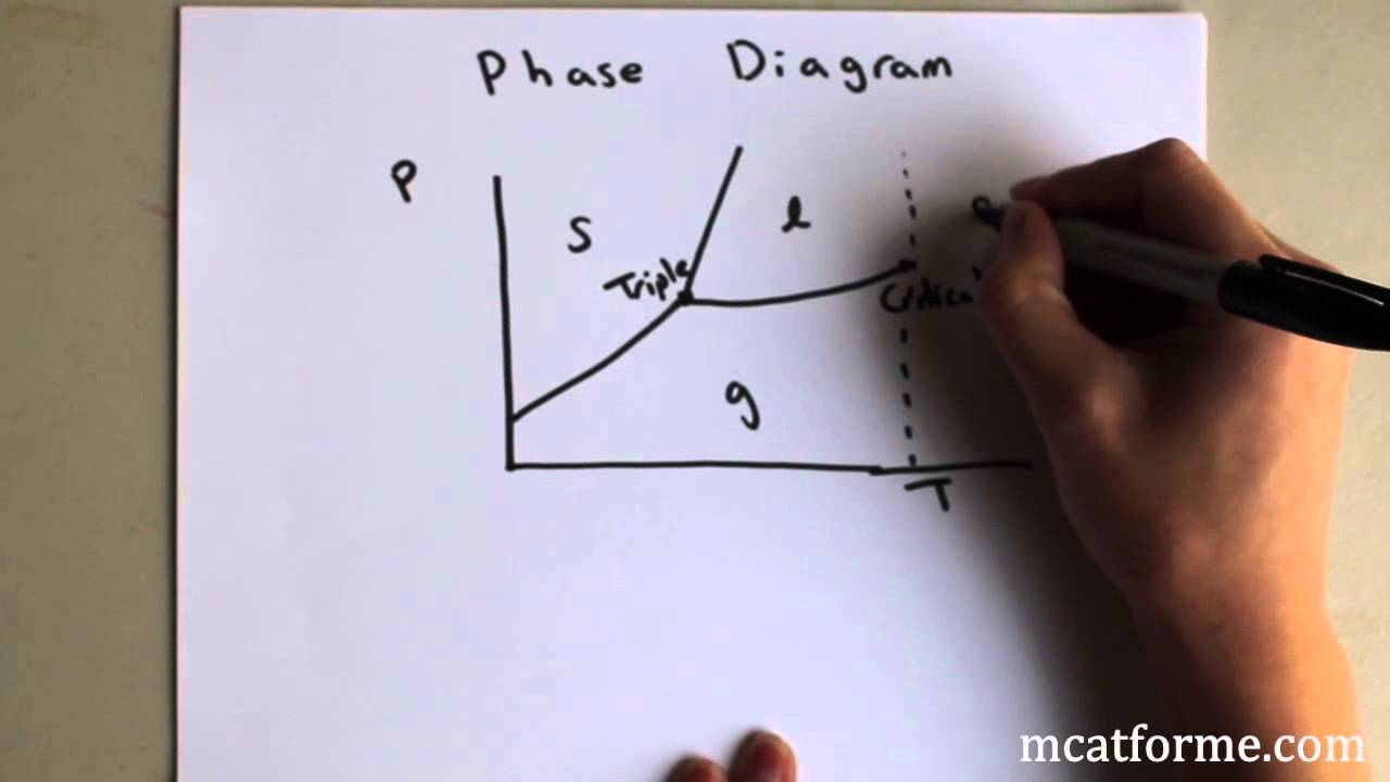 Chemistry lecture phase diagrams youtube ccuart