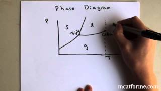 Chemistry Lecture: Phase Diagrams