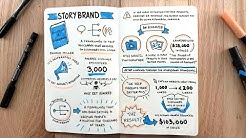 """Building a Storybrand"" by Donald Miller - Storytelling - BOOK SUMMARY"