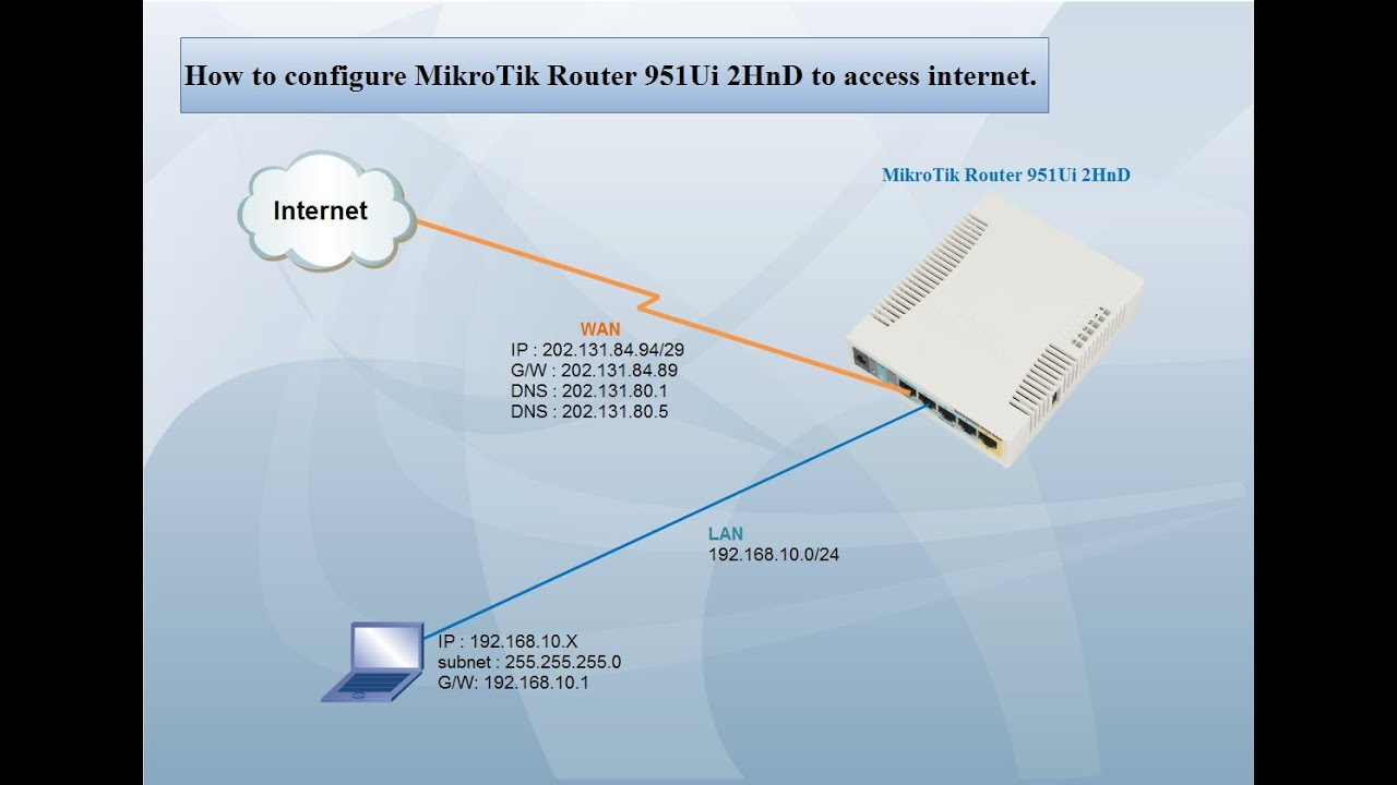 MikroTik Router 951Ui 2HnD | configure to access internet [part1]