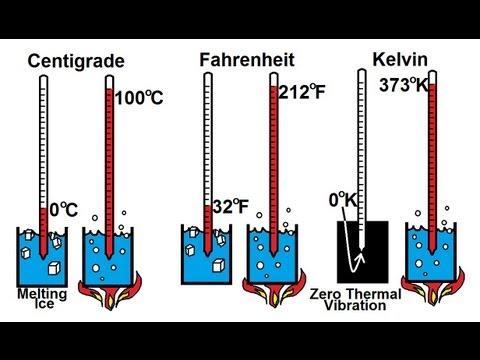 Physics - Thermodynamics: Temperature (2 of 3) Centigrade, Fahrenheit, and Kelvin