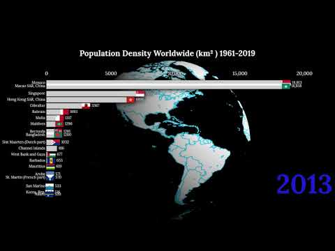 Top 20 Countries By Population Density From (1961-2019).