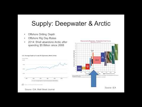 Peak Oil and the Outlook for Oil Supply and Demand