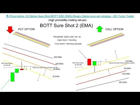 🔫 Price Action: IQ Option Sure Shot BOTT SS2 (EMA,MA,SMA,WMA) Binary Option sure win strategy
