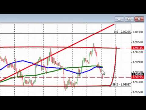 Trading a Non trending market. A look at the GBPAUD