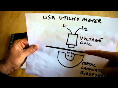 How Does a Conventional Electromechanical Electric Utility Meter Work?