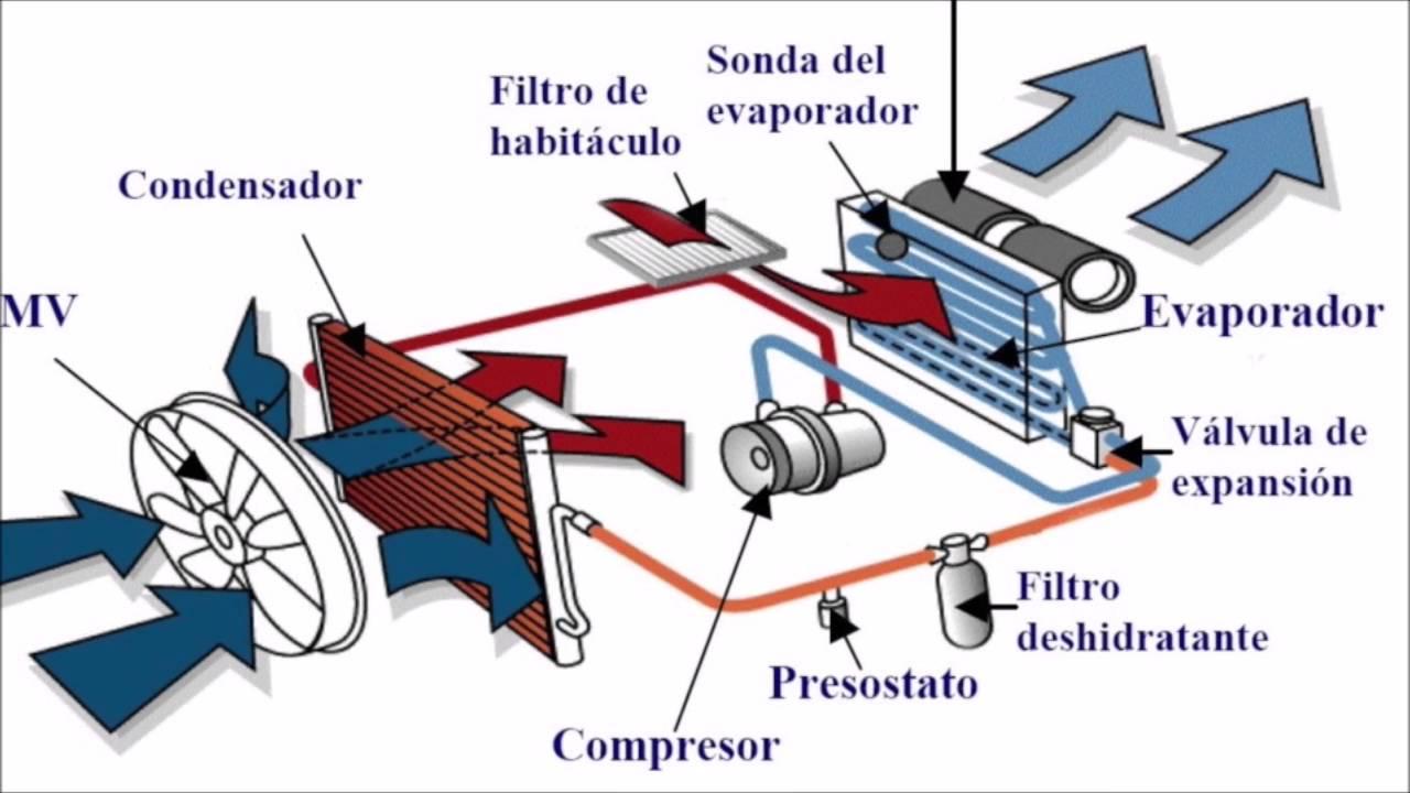 A c sistema de aire acondicionado y calefaccion automotriz - Sistemas de calefaccion ...