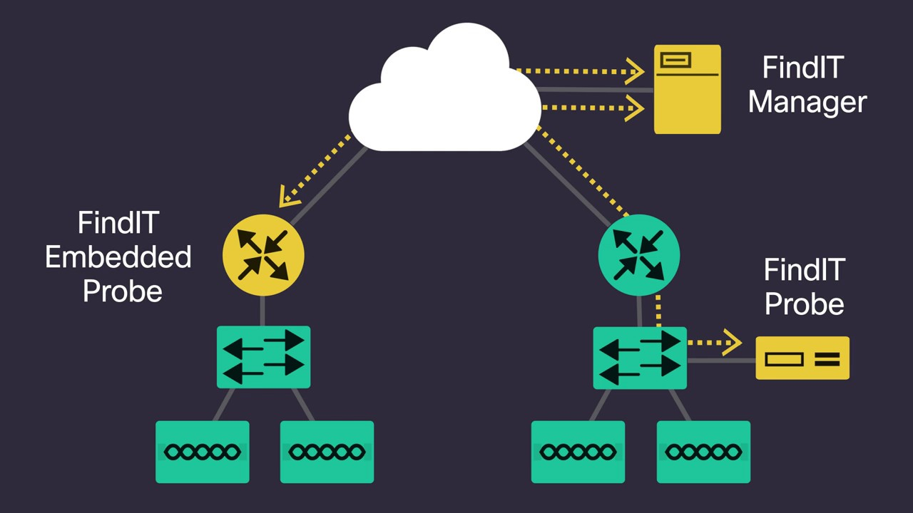 small resolution of cisco findit network management small business network monitoring
