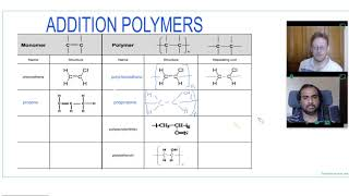 Addition Polymers | A Level Chemistry