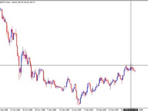 "How to Hedge in Forex Trading Without Breaking the ""No He..."